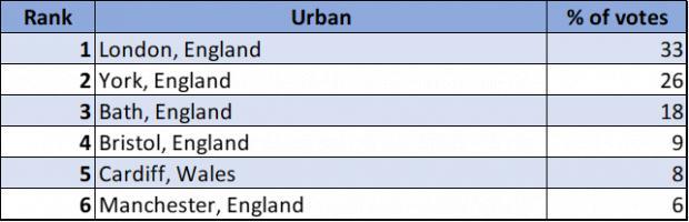 Clacton and Frinton Gazette: Urban Category Winner - London, England